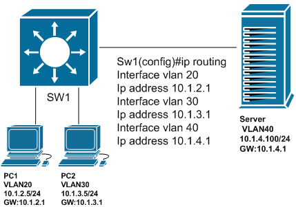virtual routing and forwarding pdf